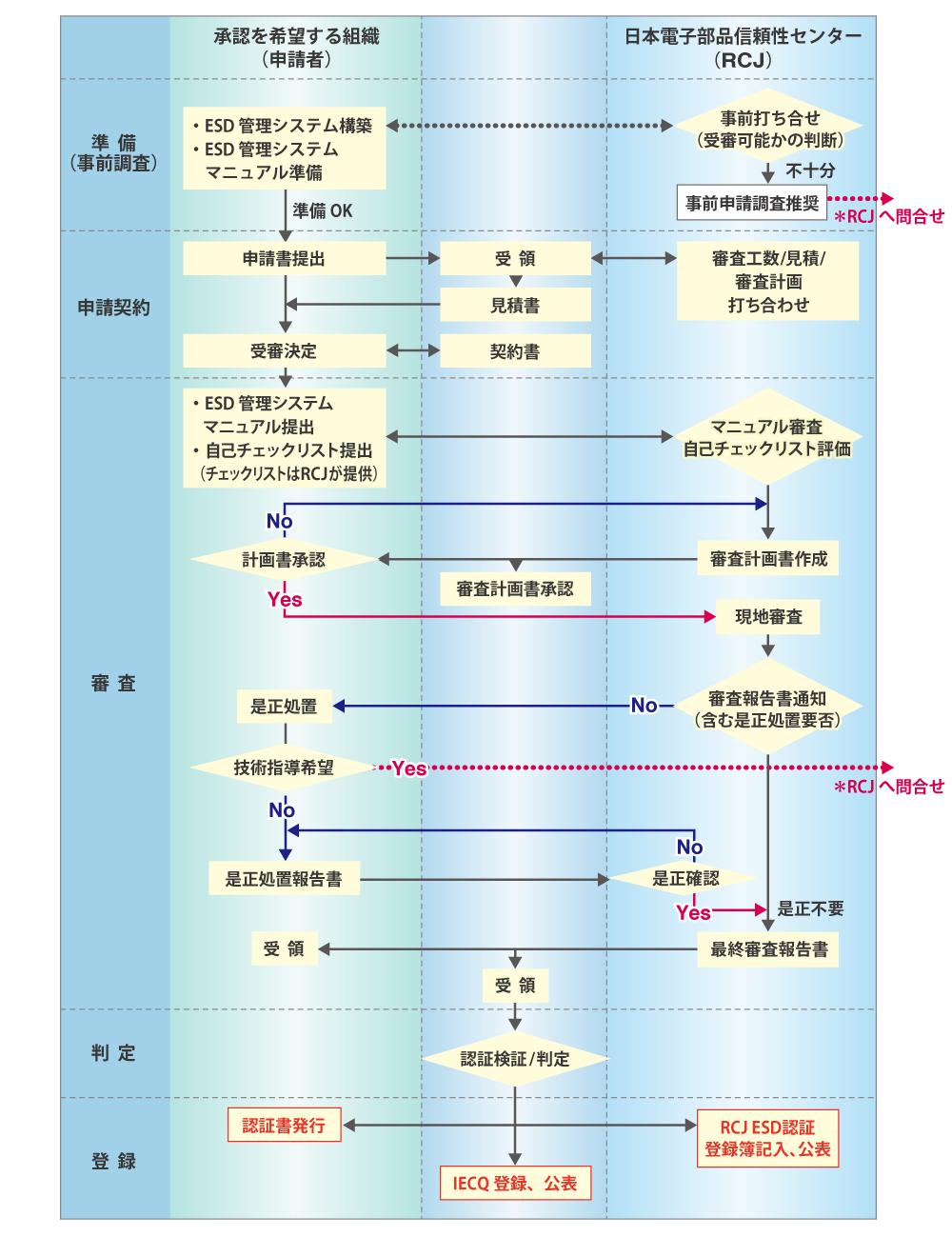 ESD管理システム認証フロー図